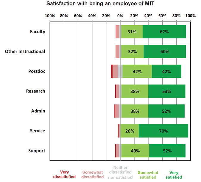 2016 Quality of Life Survey: Satisfaction with being an MIT employee. Credit: FNL.