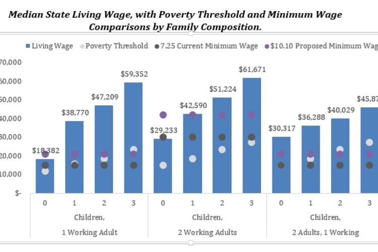 mit living wage chart 2014