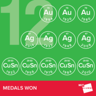 By the Numbers: MIT Alumni Olympians, Medals Won